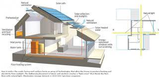 Small Picture Zero Energy House Design Uk Ideasidea