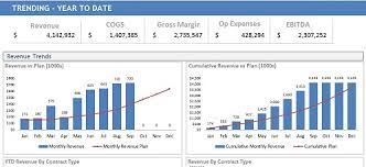 Excel Chart Revenue Vs Expenses Financial Tutorial Trending Year Over Year Dashboardmentor