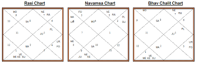 Jupiter In 6th House In Navamsa Chart Mukesh Ambanis Horoscope How To Have All The Money In The