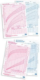 Child Development Height And Weight Chart Child Growth Chart Pediasure