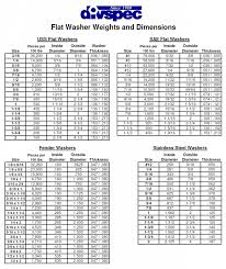 Weight Reference Chart Flat Washer Weight Reference Guide Divspec