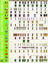 Military Rank Equivalents Chart Military Rank Chart Army Us Military Rank Chart Enlisted