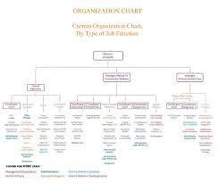 Health Pei Organizational Chart Organization Chart Elsipogtog Health Wellness Centre