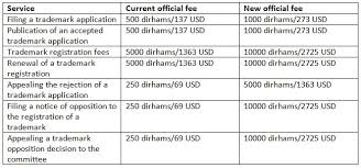 United Arab Emirates: Breaking news - official fees for IP matters ...
