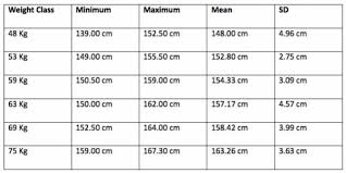 Womans Weight Chart Adult Male And Female Height To Weight Ratio Chart