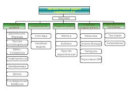 Реферат Разработка программно алгоритмических средств для  Разработка программно алгоритмических средств для определения надёжности программного обеспечения на основании моделирования работы