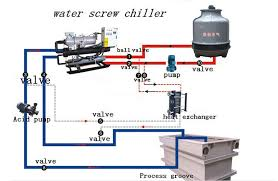 Chiller Flow Chart Air Cooled Chiller Water Cooled Chiller Low Temperature