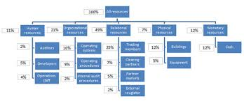 Valuation And Reporting Of Intangible Assets Intellectual