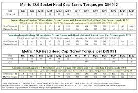 Cap Head Screw Chart Socket Head Cap Screw Torque Rpglabs Co