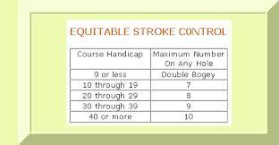 Golfcabal Handicaps Handicaps Are A Standard Part Of Golf