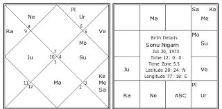 Sonu Nigam Birth Chart Sonu Nigam Kundli Horoscope By