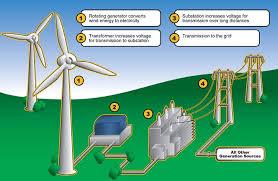 wind energy diagram wiring diagram site wind energy diagram