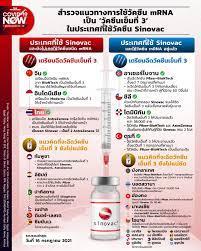สำรวจแนวทางการใช้วัคซีน mRNA เป็น 'วัคซีนเข็มที่ 3' ในประเทศที่ใช้วัคซีน  Sinovac – THE STANDARD