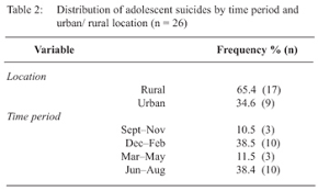 west n medical journal suicide among adolescents in  the majority 65% ci 44 2% 82 8% of adolescents committing suicide was domiciled in rural areas