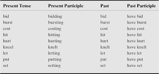 Chart Of Present Past And Past Participle English Update Regular And Irregular Verbs