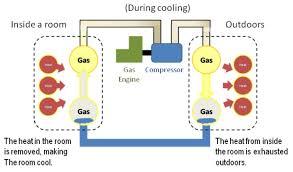 natural gas air conditioner. Interesting Natural Gas_EDHP The Enginedriven Gas Heat Pump Air Conditioning  Throughout Natural Gas Air Conditioner A