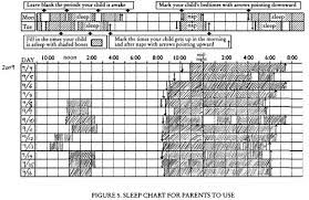Image Result For Ferber Method Waiting Time Chart Actual