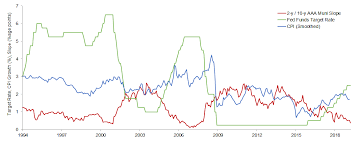 Muni Yield Curve Chart U S Municipal Bonds Different Drumbeat
