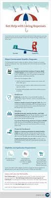 Cash Aid Eligibility Chart Government Benefits Usagov