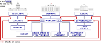 Uk Government Hierarchy Chart Bbc News