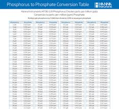 Parts Per Million Conversion Chart Intro To Phosphate And My Experience And Tips About Hanna Instruments Ulr Phosphorus Checker Reefs Com