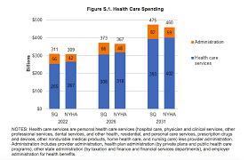 Medicare Income Chart Medicare For All Costs The Case For Single Payer In 3