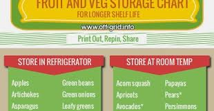Rainbowdiary Fruits And Vegetable Storage Chart