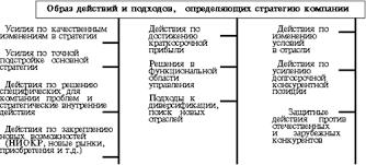 Курсовая работа Разработка стратегии организации ru Основные компоненты стратегии компании