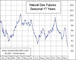 Natural Gas Futures Chart Orbex Blog Natural Gas Futures Likely To Carve Out A