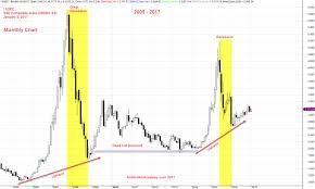 Shanghai Stock Analysis Ssec From 1987 To 2017
