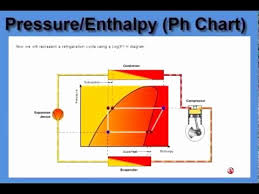 R 448a Pt Chart Suction Density For R404a And R448a Ph Chart R404a
