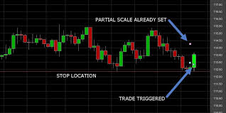 Multiple Time Frame Analysis Techniques In Forex