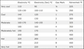 Cooking Temperature Conversion Chart Fan Oven