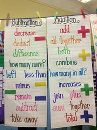 Addition And Subtraction Key Words Anchor Chart Addition And Subtraction Words Image Only Math Classroom