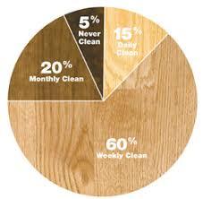 deep clean hardwood floors. Hardwood Floor Deep Cleaning Clean Floors O