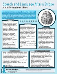 Stroke Communication Chart Adult Speech Beacon Therapy Llc