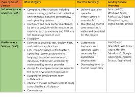 Iaas Vs Paas Development In The Cloud Considering Iaas And Paas
