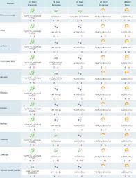 Uyarı geldi! Bugün hava nasıl olacak? 24 Mart Kahramanmaraş hava durumu