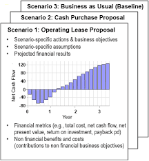 Lease Operating And Capital Leases Lease Vs Buy Analysis