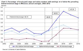 Arizona Minimum Wage Chart Minimum Wage Workers In Missouri 2012 Mountain Plains