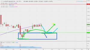 Lfap Stock Chart Lifeapps Brands Inc Lfap Stock Chart Technical Analysis