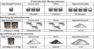 Concrete Technology Concrete Mix Design Procedure