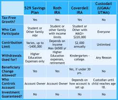 Coverdell Vs 529 Chart Helping Grandchildren Invest In College And Retirement A