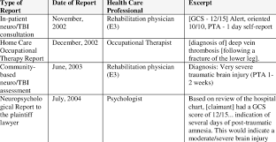 9 Changes To Tbi Severity As Illustrated In Report Excerpts