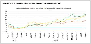 Five Hurdles Bursa Malaysia Has To Overcome This Year The