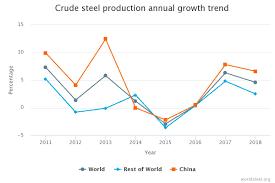 Chart 2 Steel360 News