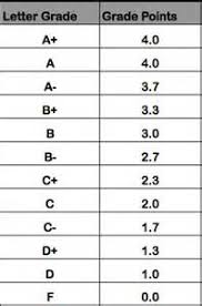 High School Gpa Chart Brief Article Teaches You The Ins And Outs Of High School