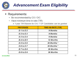 Navy Enlisted Advancement System Unclassified Navy