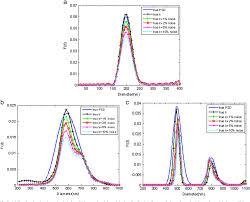 Dynamic Light Scattering Method Multiangle Dynamic Light Scattering Analysis Using A