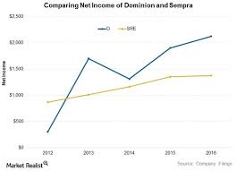 Dominion Energy Organizational Chart Dominion Energy And Sempras Earnings After Their Mega Deals